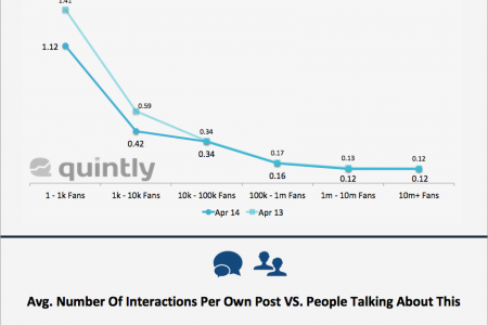 April 2014: Is Your Facebook Page Performance Above The Average? Infographic