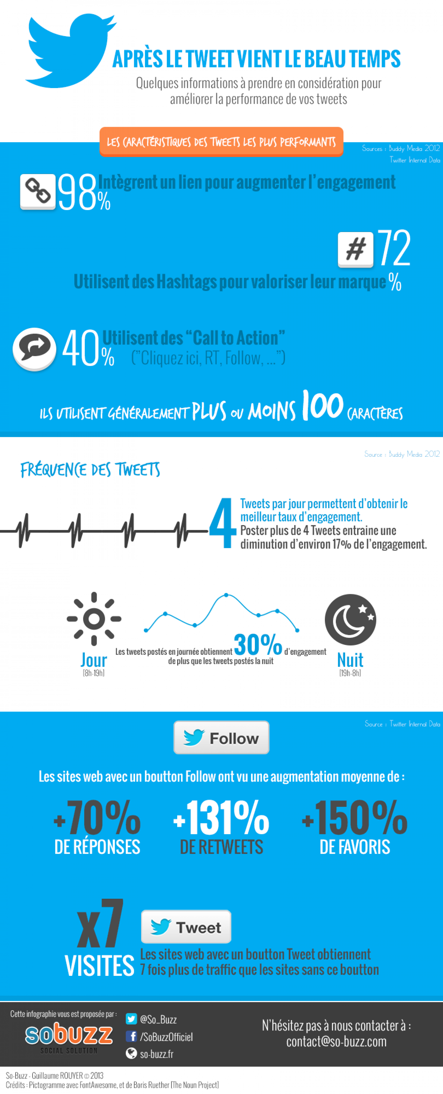 Some twitter facts to improve your communication Infographic