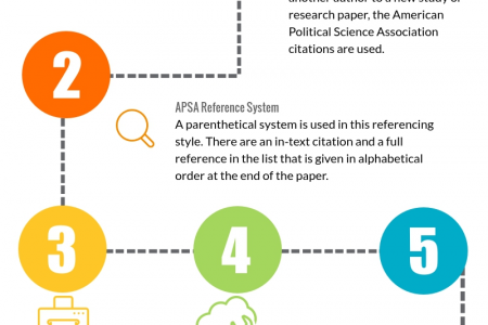 APSA Style Citation Infographic