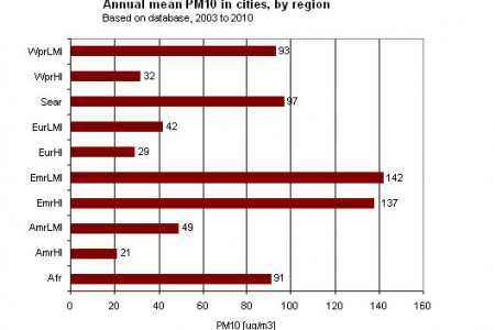 AIR POLLUTION : Annual mean PM10 in cities, by region. (2003-2010) Infographic