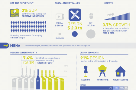 Arab Design Study Infographic