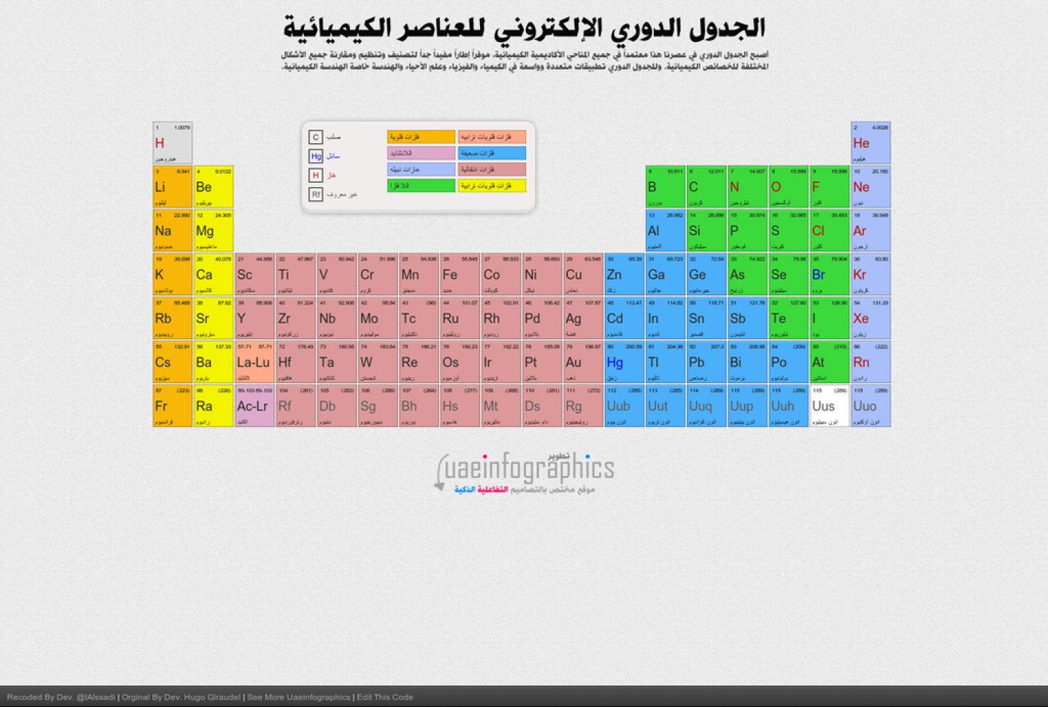 Arabic dynamic periodic table visual arabic dynamic periodic table infographic urtaz