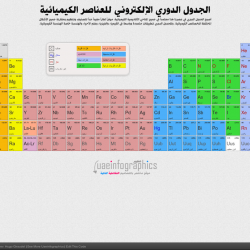 Arabic dynamic periodic table visual urtaz Images