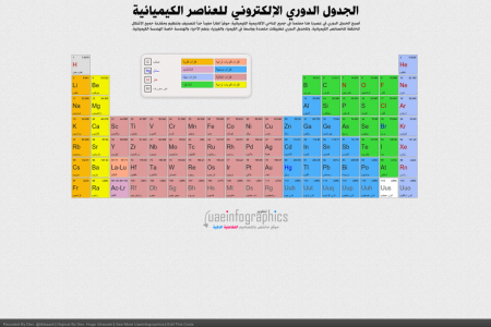 Arabic Dynamic Periodic Table Infographic