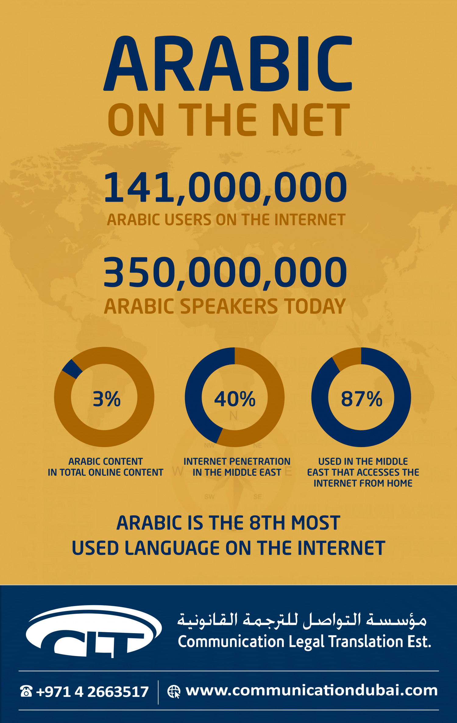 Arabic on the Internet Infographics Infographic