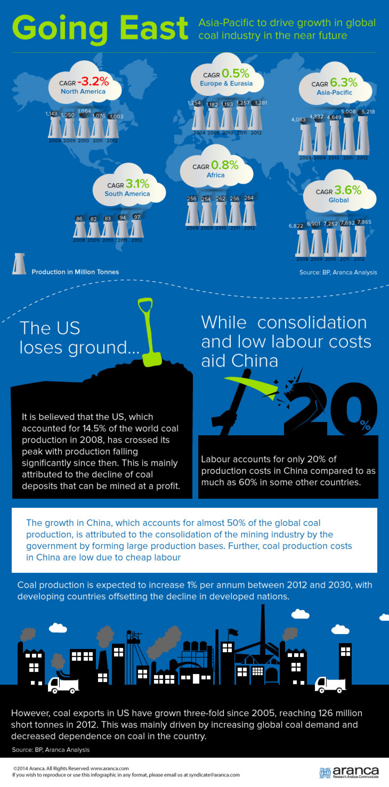 Aranca | Going East – Asia Pacific to Drive Growth in Global Coal Industry in the Near Future | Infographic Infographic