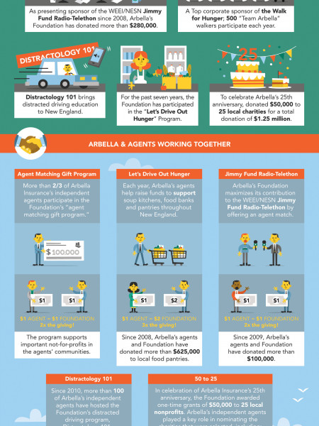 Arbella Insurance Foundation And Your Independent Insurance Agent Infographic