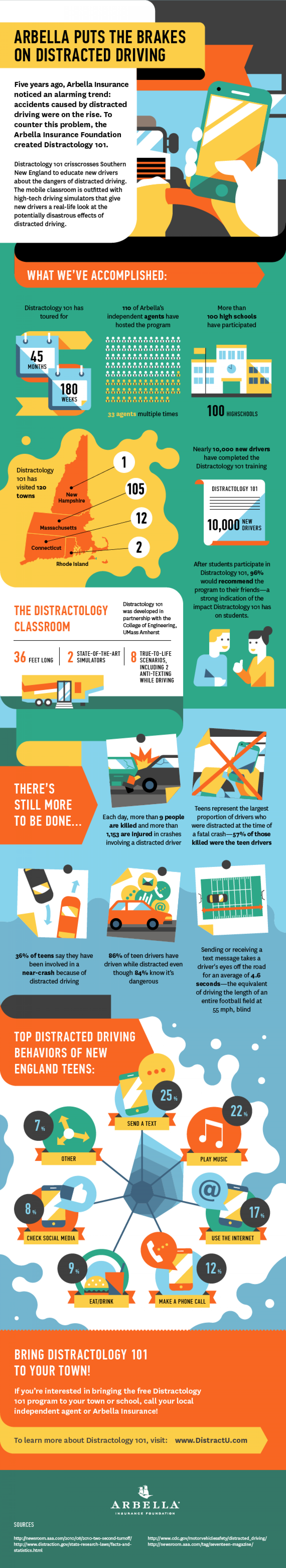 Arbella Puts the Brakes on Distracted Driving Infographic