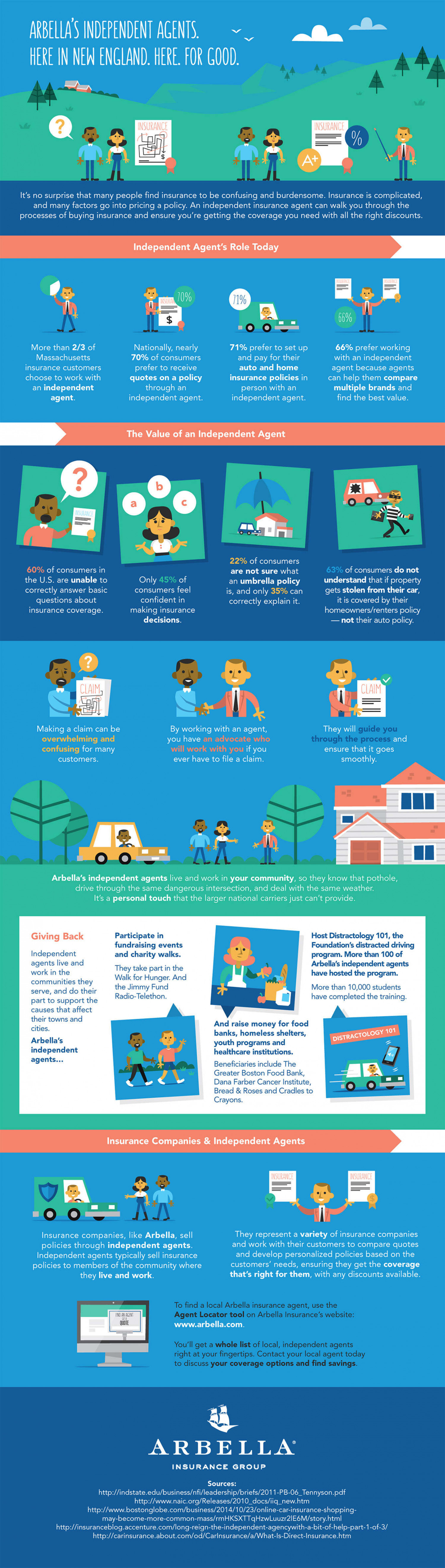 Arbella's Independent Agents. Here. For Good. Infographic