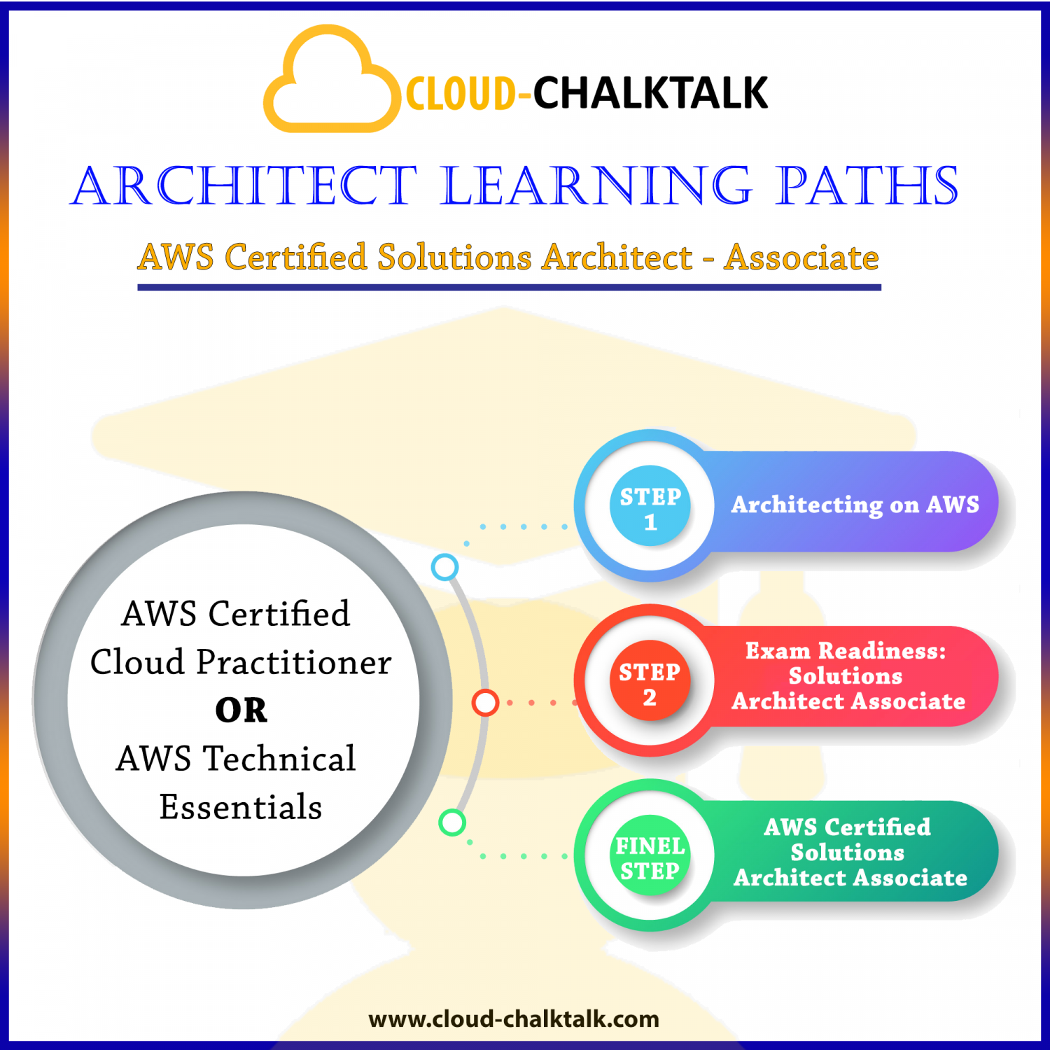 Architect Learning Paths