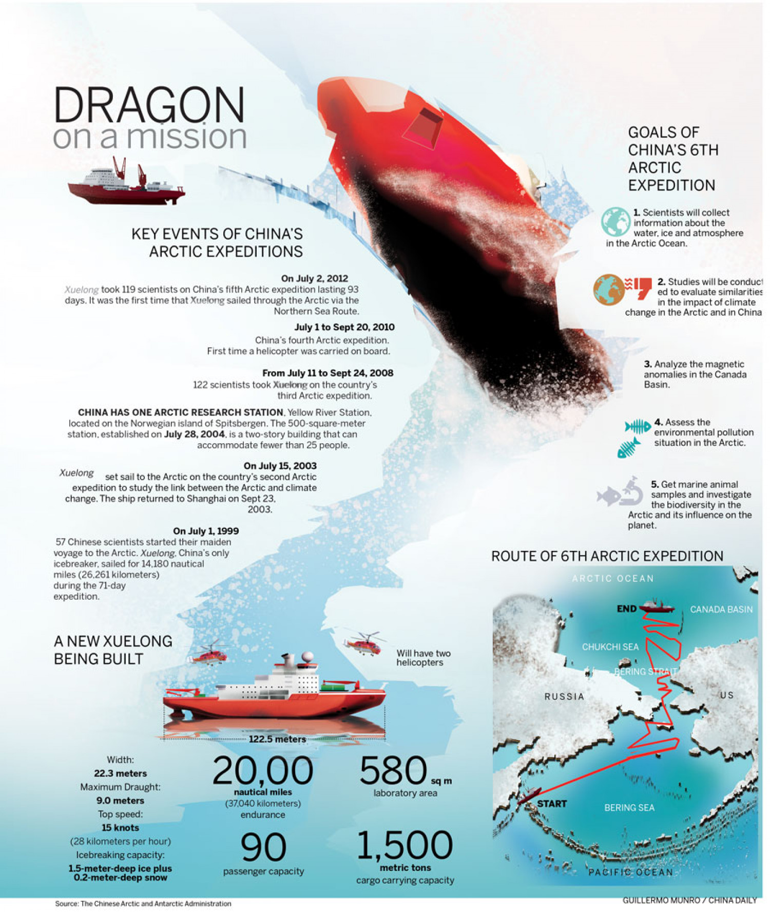 Arctic dragon expedition Infographic