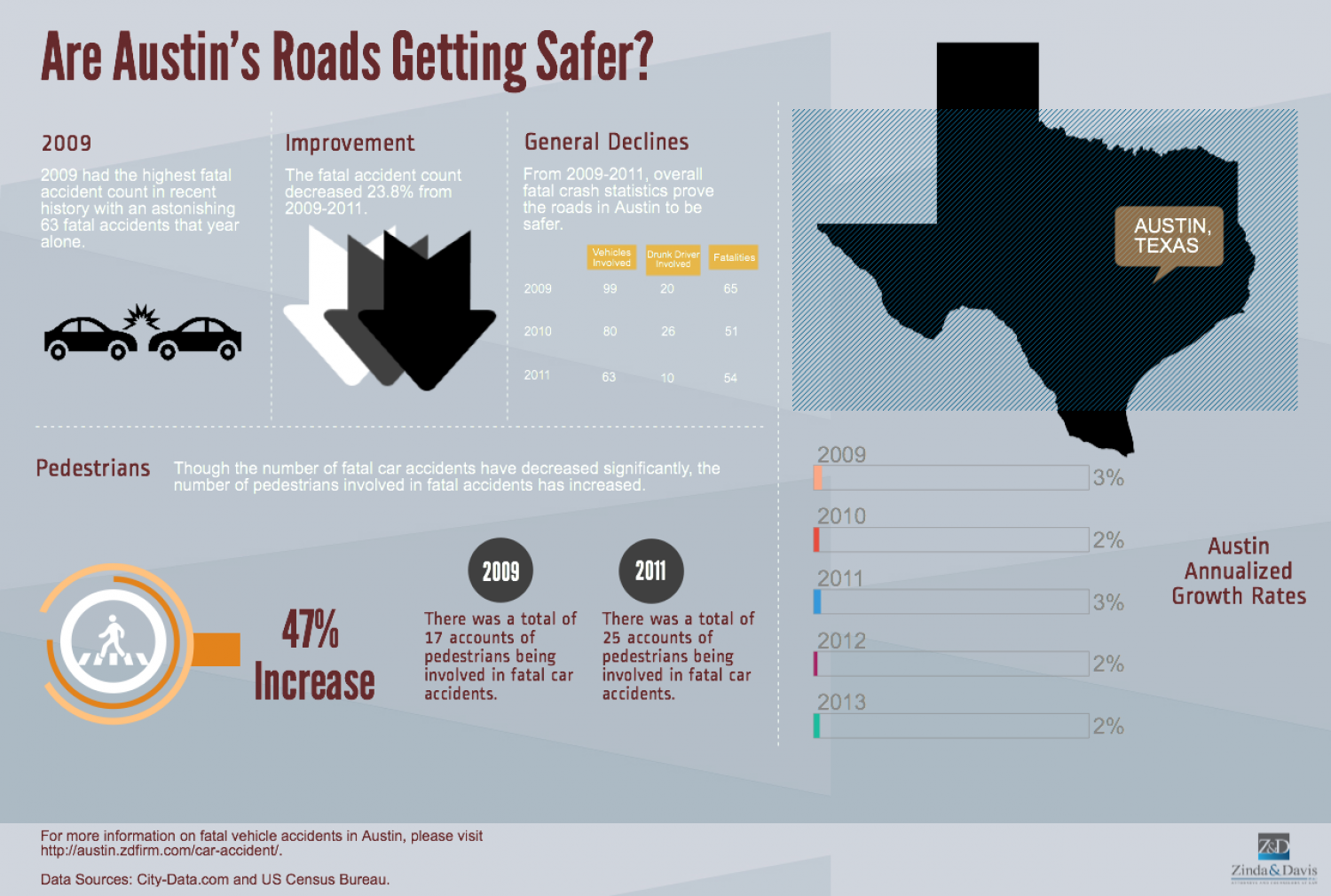 Are Austin's Roads Getting Safer? Infographic