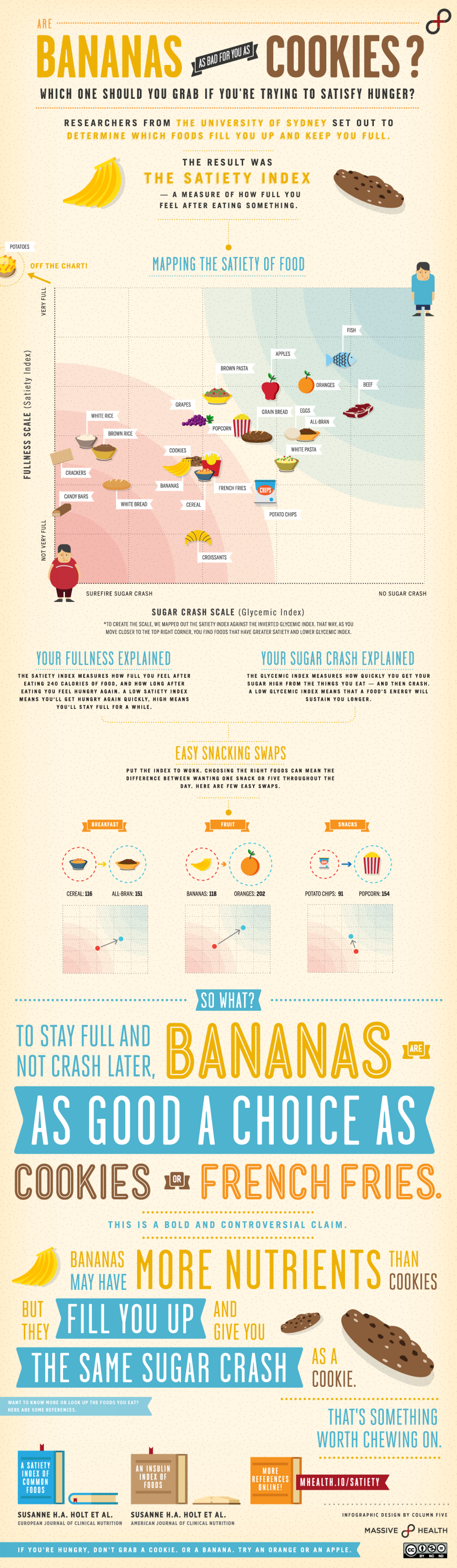 Are Bananas Really As Bad for You as Cookies? Infographic