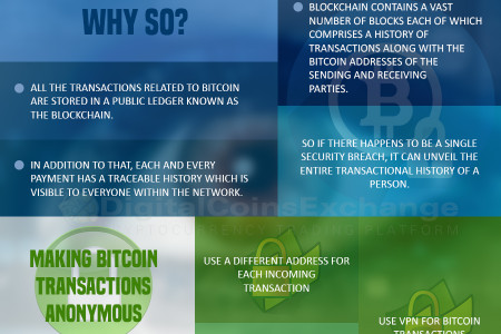 Are Bitcoin Transactions Anonymous Infographic