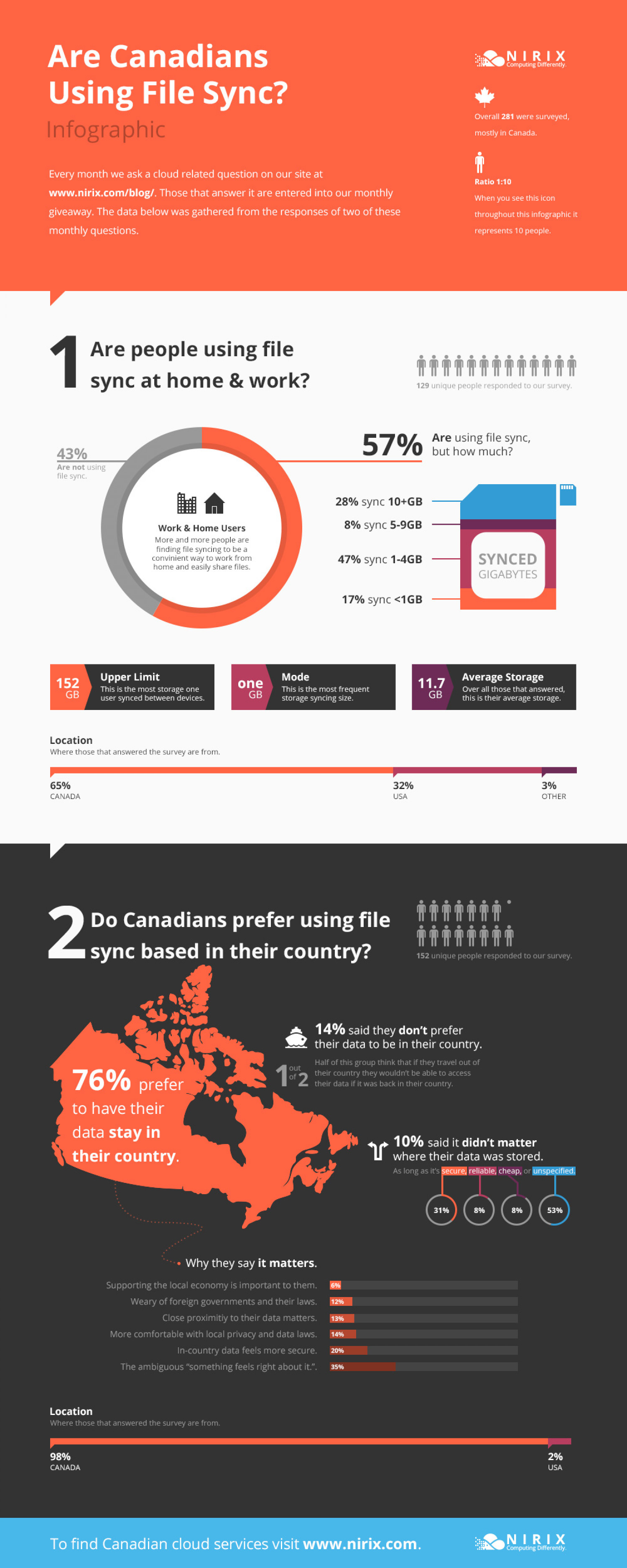Are Canadian businesses using file sync? Infographic