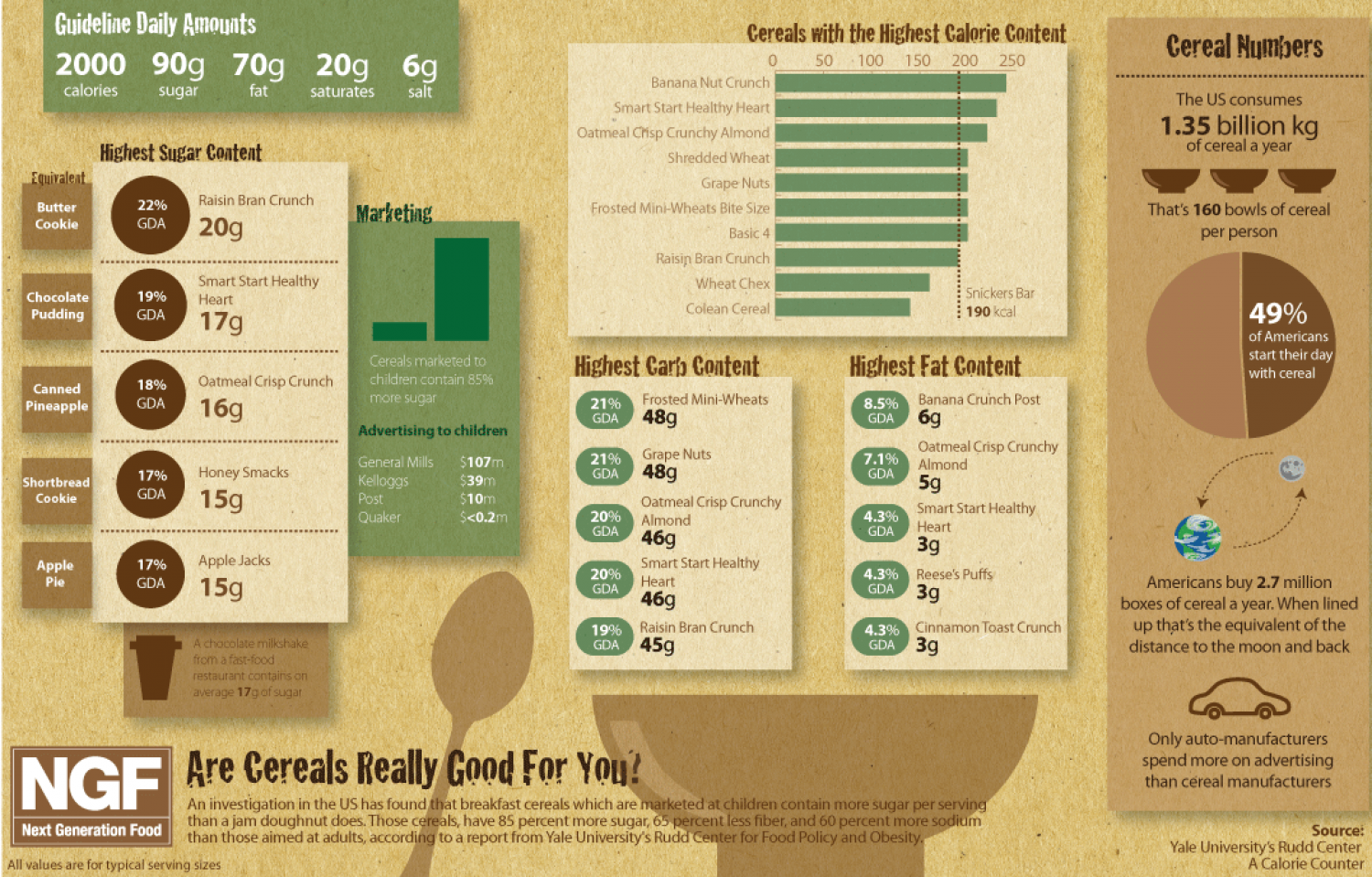 Are Cereals Really Good For You? Infographic