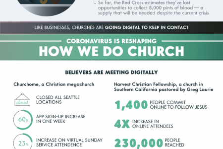 Are Church Tithes Suffering Due To COVID-19? Infographic
