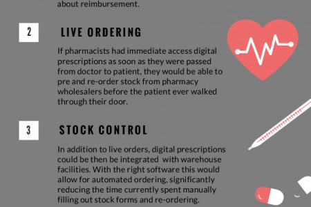 Are Digital Pharmacies The Future? Infographic