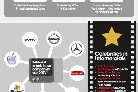 Are Infomercials Dead? Infographic