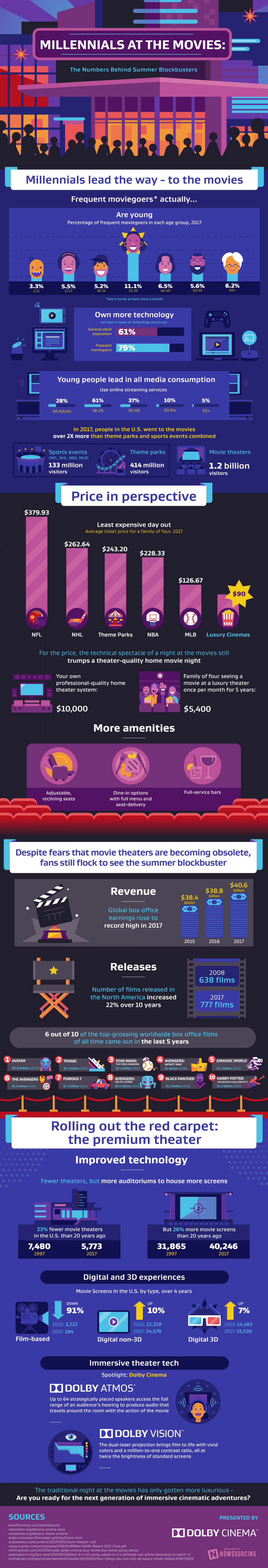 Are Millennials Saving The Summer Blockbuster? Infographic