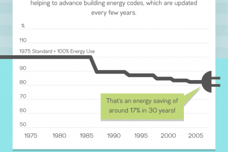 Are Our Homes Becoming More Energy Efficient Infographic