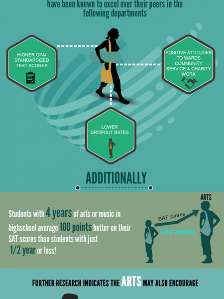 Are Public Schools Closing the Curtains on Creativity? Infographic