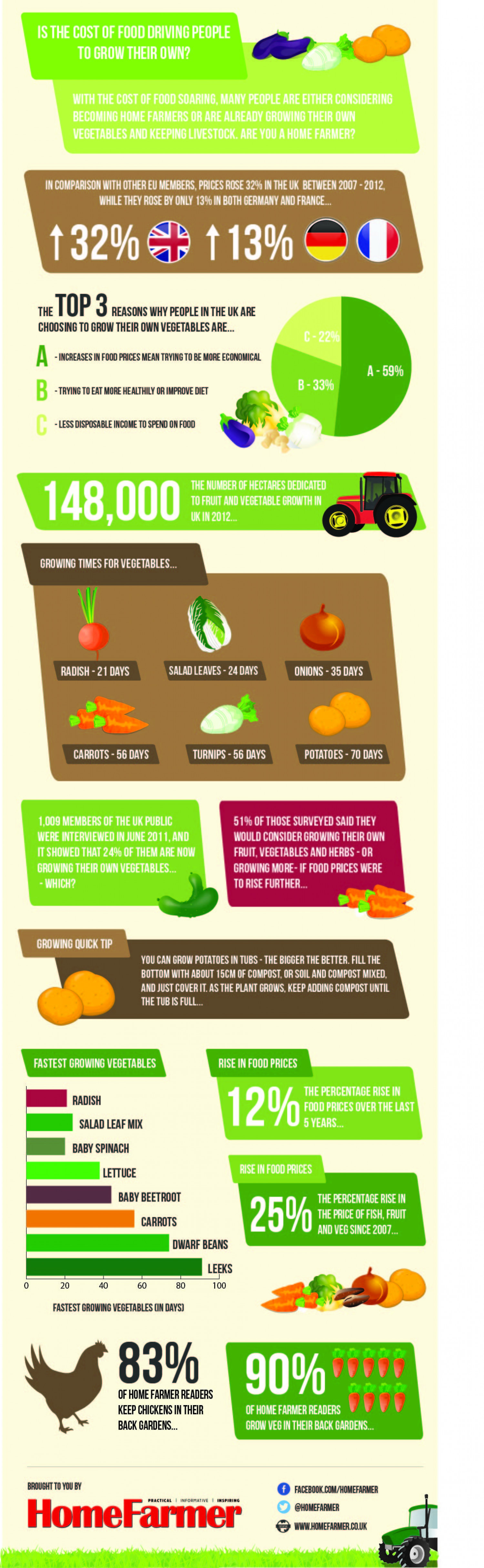 Are rising food prices forcing more people to consider growing their own food? Infographic