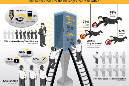 Are Small Business Ready to Virtualize Infographic