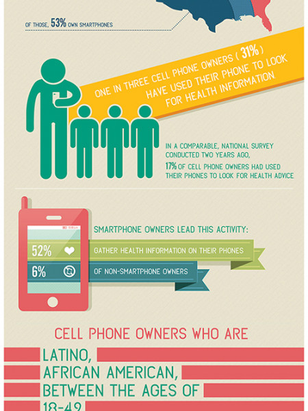 Are Smartphones Slowly Replacing Doctors? Infographic