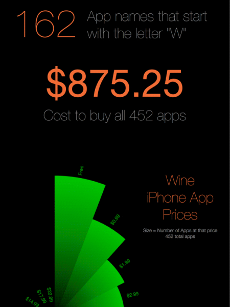 Are there Any Good Wine Apps for the IPhone? Infographic