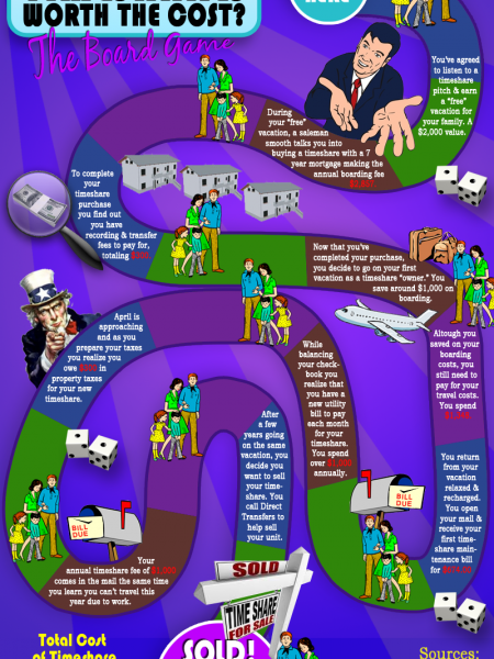 Are Timeshares Worth The Cost Infographic
