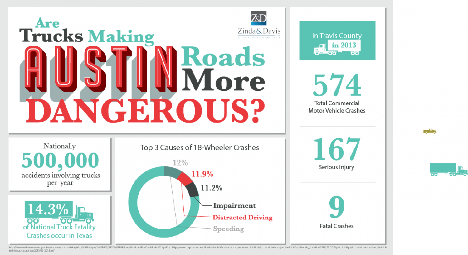 Are Trucks Making Austin Roads More Dangerous Infographic