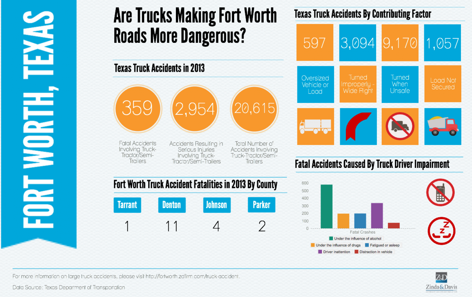 Are Trucks Making Fort Worth Roads More Dangerous?   Visual ly