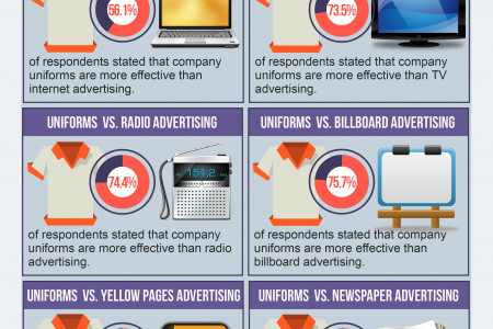 Are Uniforms An Effective Marketing Tool? Infographic