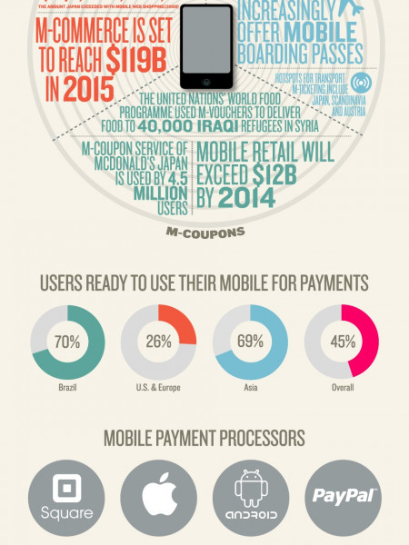 Are Users Ready For the Mobile Payment Revolution? Infographic