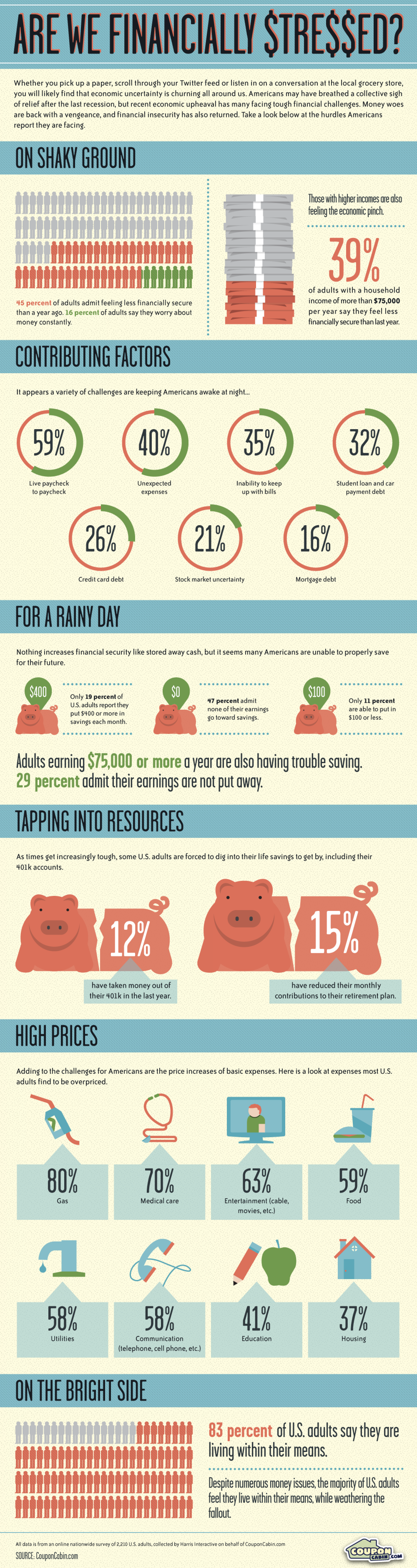 Are We Financially Stressed? Infographic