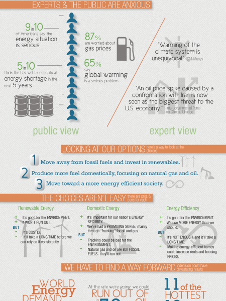 Are We Ready To Face Our Energy Choices? Infographic