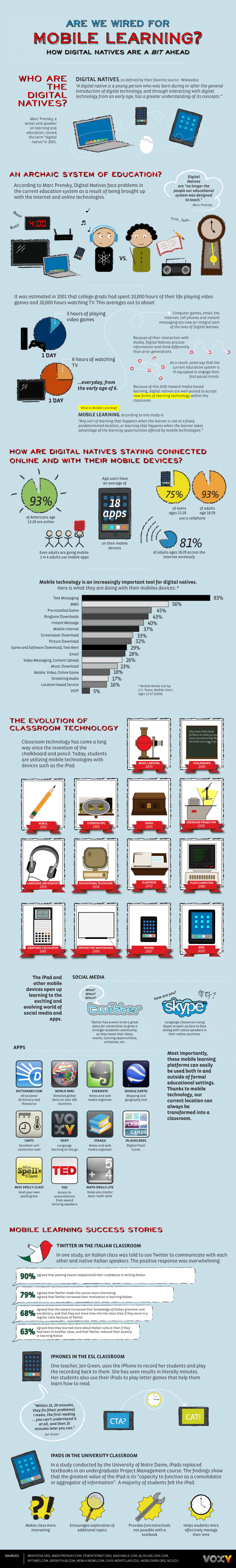 Are We Wired for Mobile Learning? Infographic
