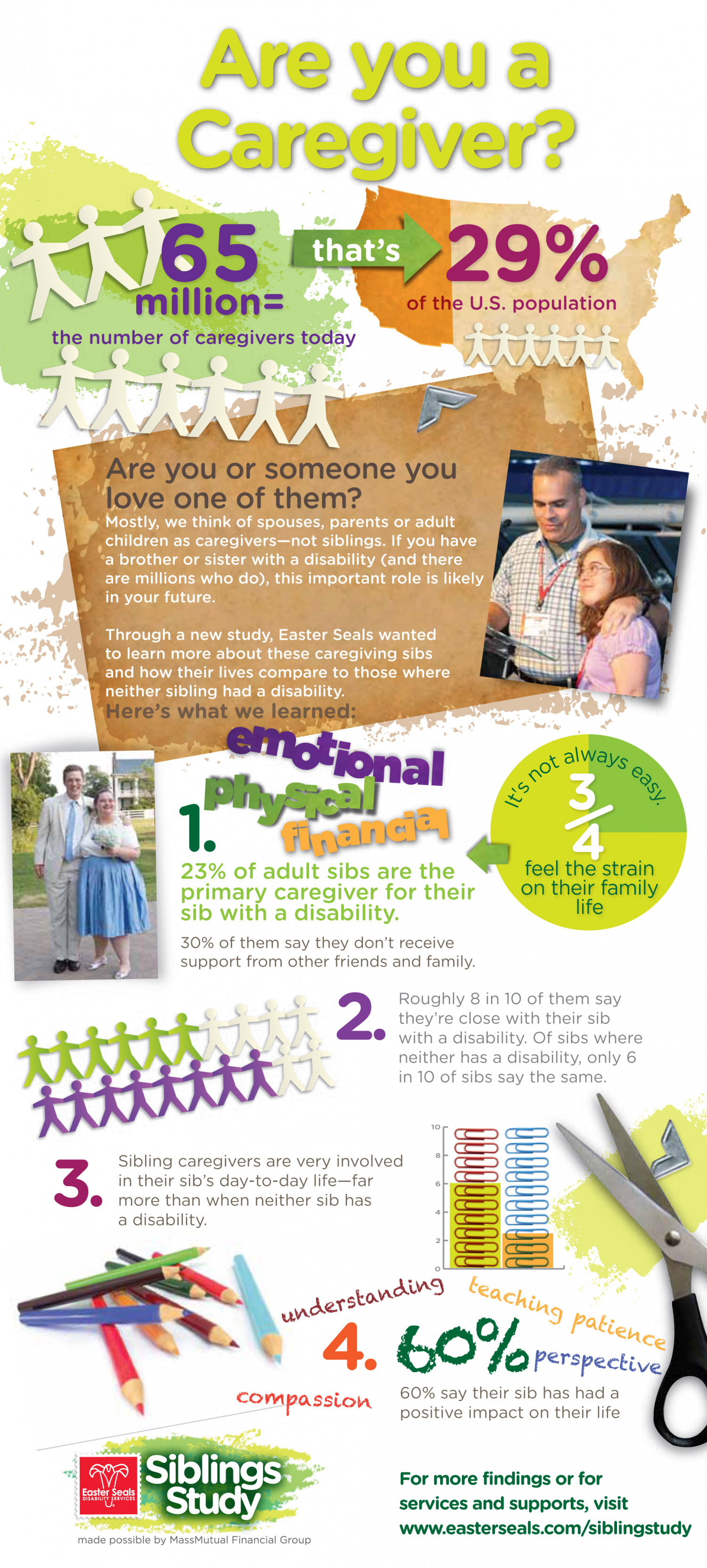 Are You a Caregiver Infographic