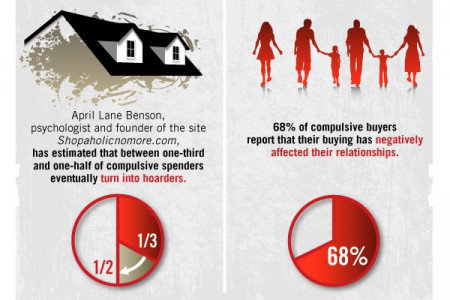 Are You A Compulsive Spender? Infographic