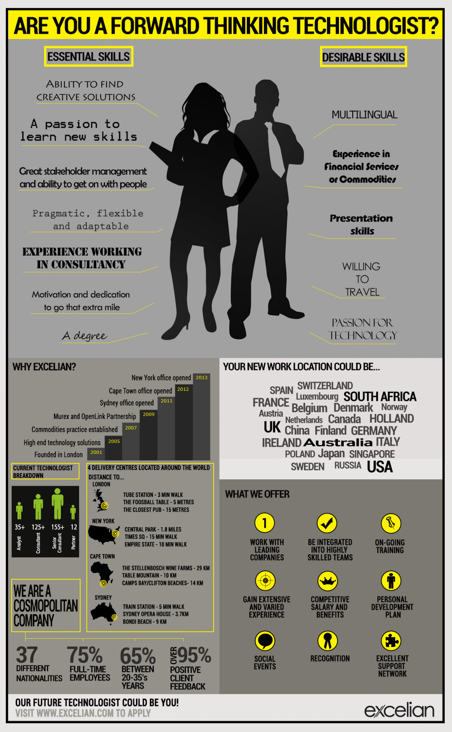 Are you a forward thinking technologist? Infographic