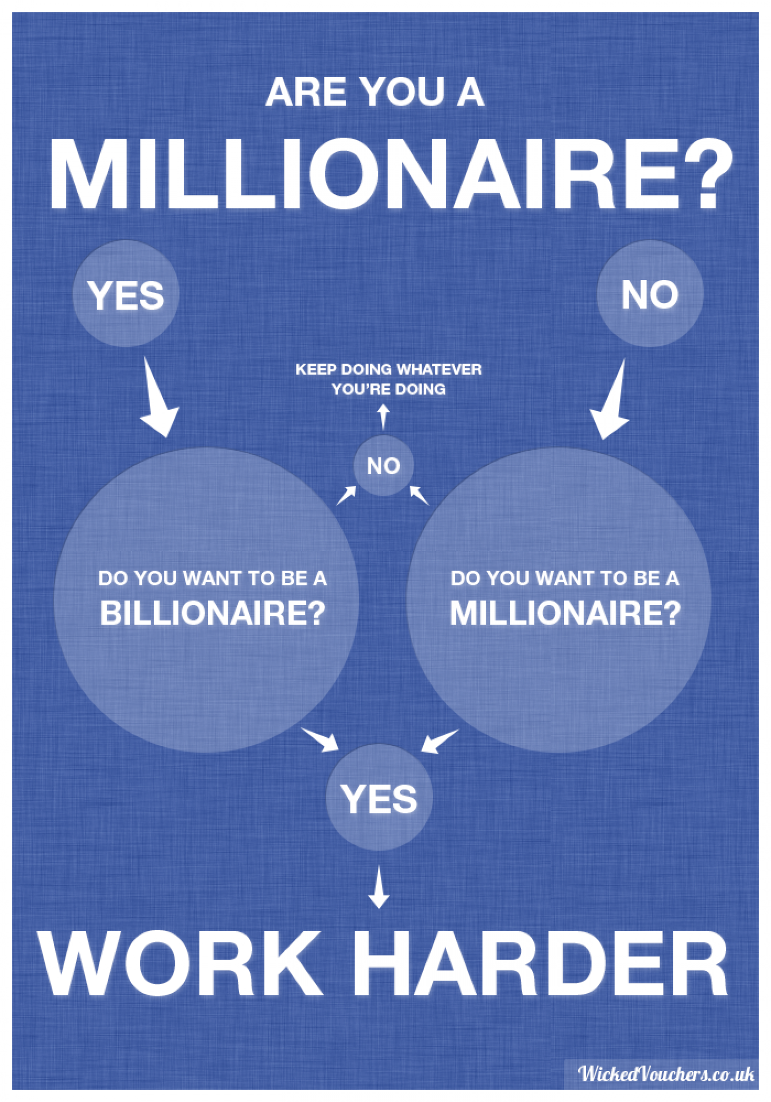 Are You A Millionaire? Infographic