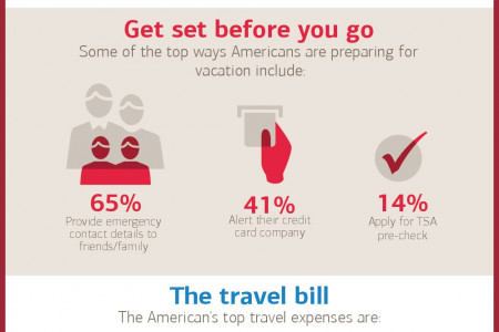 Are you a Smart Traveler? Infographic
