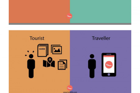 Are You a Tourist Or a Traveller ? This #Infographic Will Tell you  Infographic