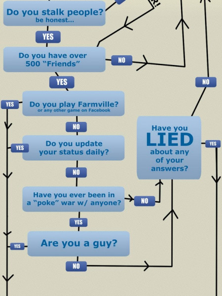 Are you Addicted to Facebook? Infographic