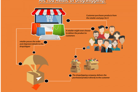 Are You Aware of Dropshipping? Infographic