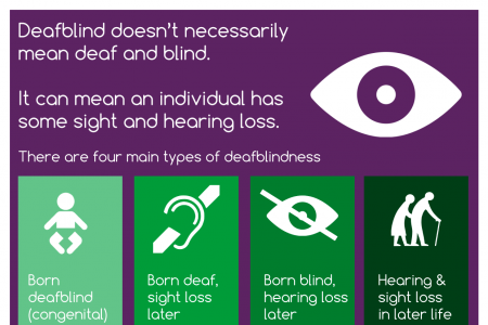 Are You #deafblindaware? Infographic
