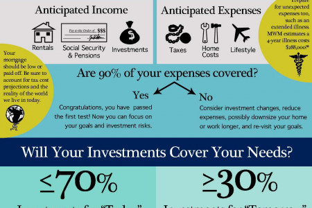 Are you financially ready for retirement? Infographic