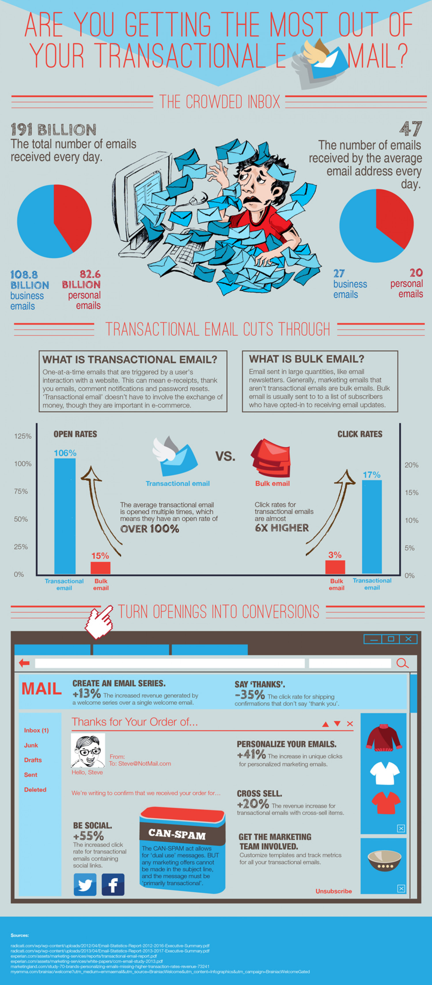Are you Getting the Most out of Your Transactional E-Mail Infographic