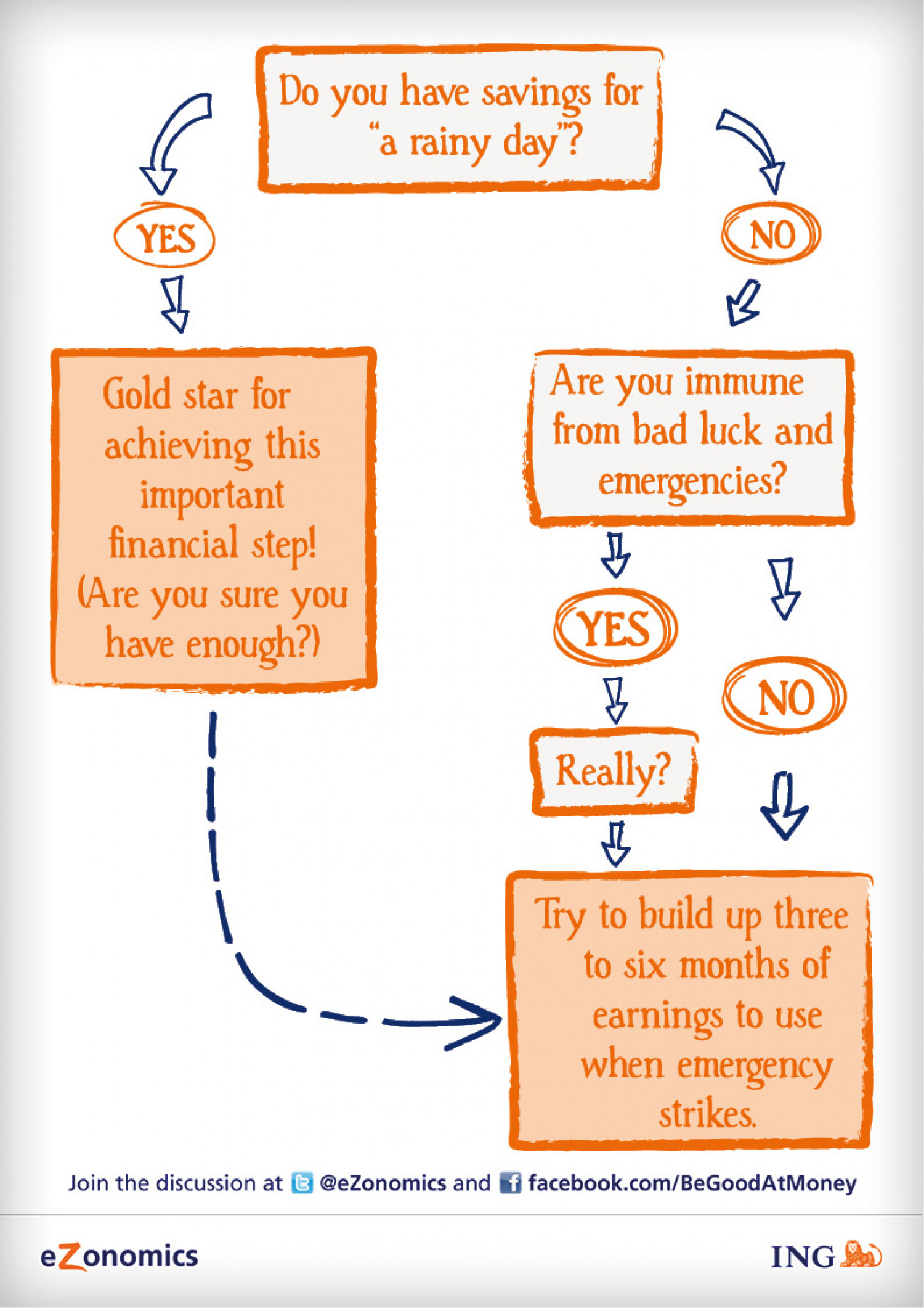 """Do You Have Savings For """"A Rainy Day""""? Infographic"""